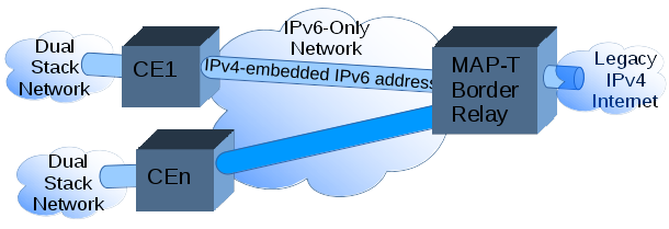 The Ce Uses Stateless Nat64 Creating An Algorithmic Ipv4 Ipv6 Address Mapping Codified As Map Rules
